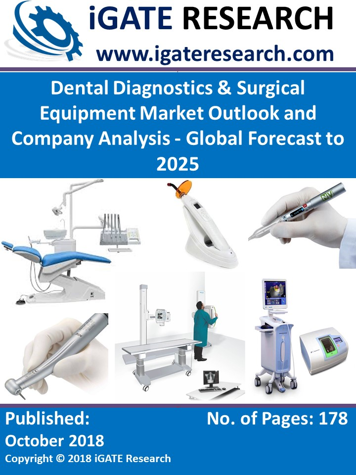 Dental Diagnostics & Surgical Equipment Market Outlook and Company Analysis - Global Forecast to 2025