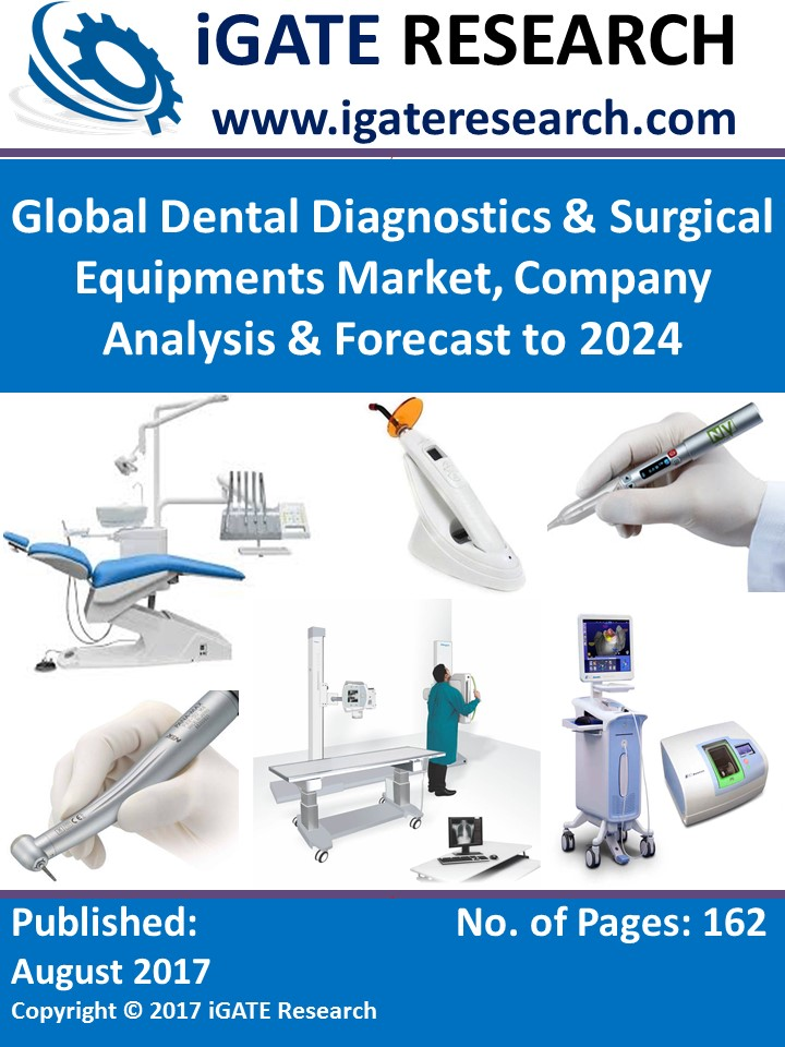 Global Dental Diagnostics & Surgical Equipments Market, Company Analysis & Forecast to 2024