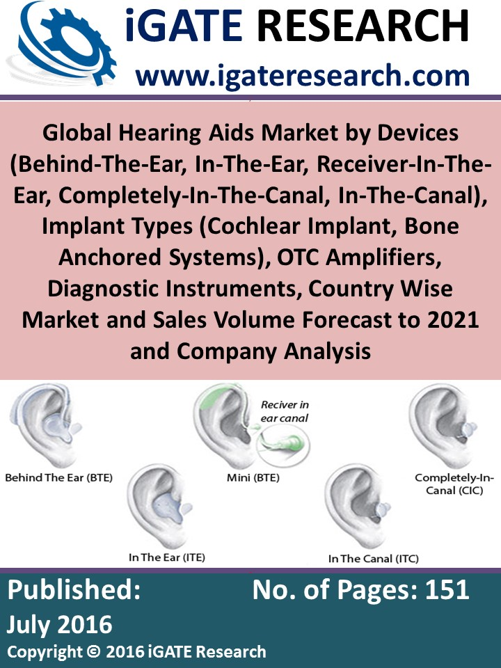 Global Hearing Aids Market by Devices (Behind-The-Ear, In-The-Ear, Receiver-In-The-Ear, Completely-In-The-Canal, In-The-Canal), Implant Types (Cochlear Implant, Bone Anchored Systems), OTC Amplifiers, Diagnostic Instruments, Country Wise Market and Sales