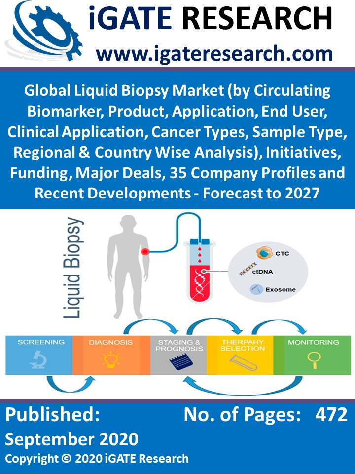 Global Liquid Biopsy Market (by Circulating Biomarker, Product, Application, End User, Clinical Application, Cancer Types, Sample Type, Regional & Country Wise Analysis), Funding, Major Deals, Company Profiles - Forecast to 2027